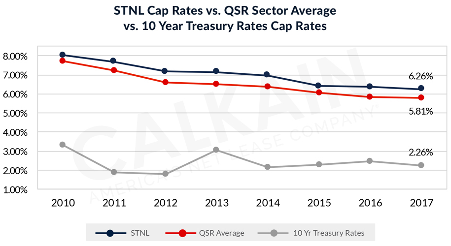 STNL Cap Rates vs. QSR Sector Average vs. 10 Year Treasury Rates Cap Rates