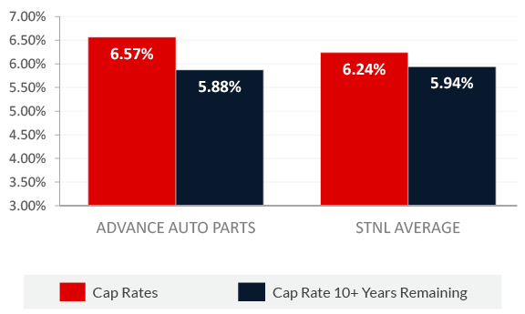 Average Cap Rate in Within the Last 12 Months