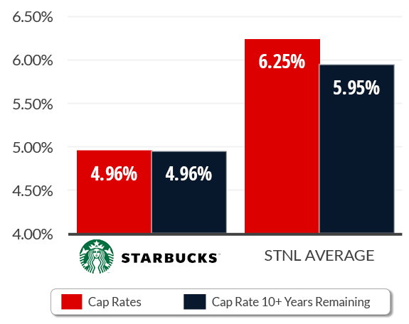 Average Cap Rate Within the Last 12 Months