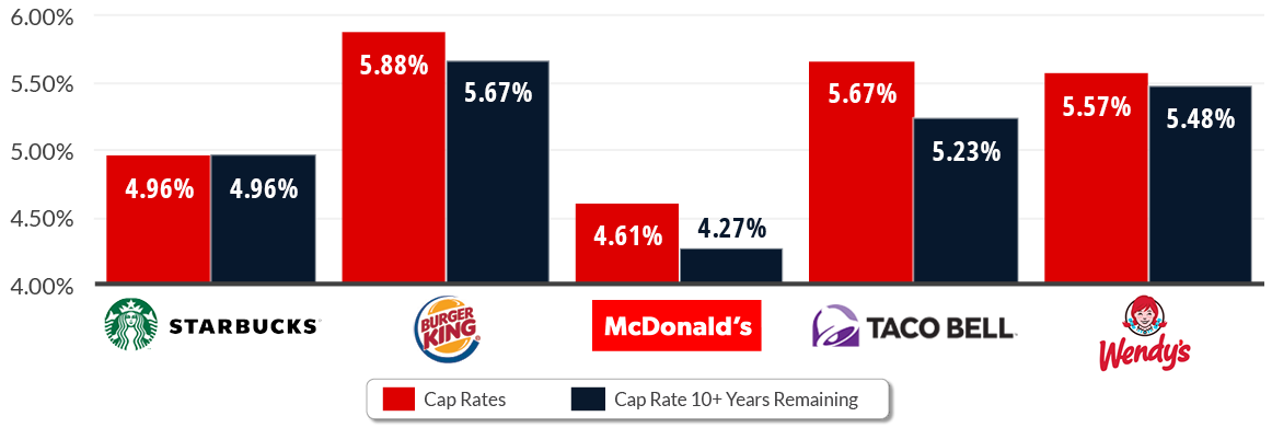 Average Cap Rates of QSRs Over the Last 12 Months