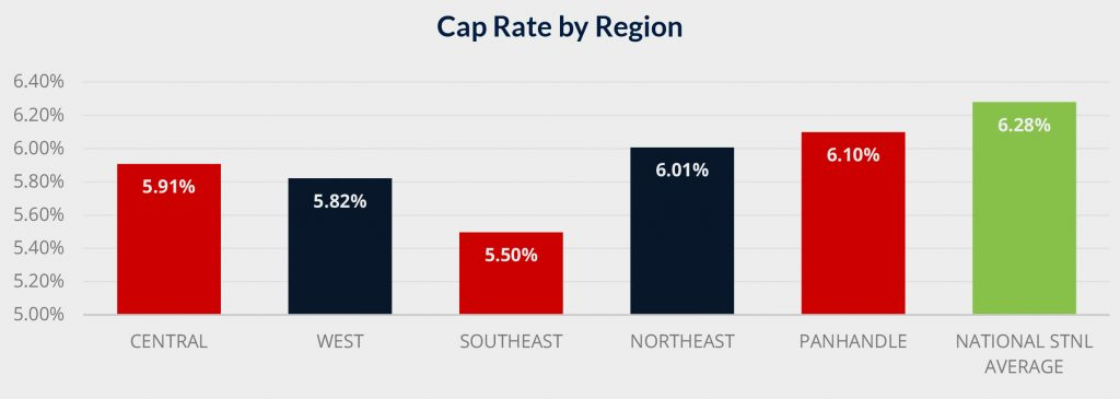Cap Rate by Region