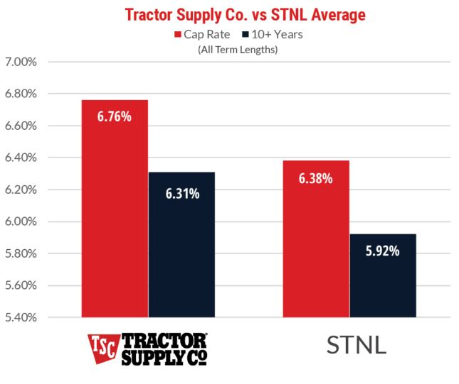 Tractor Supply Tenant Cap Rate Facts