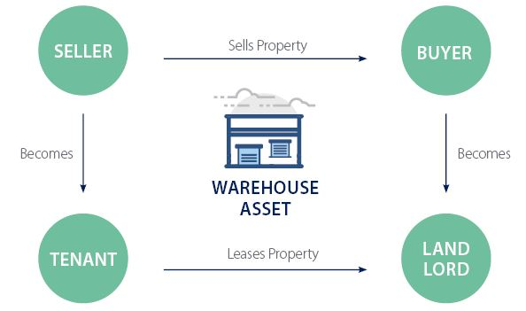 sale leaseback, slb, sale-leaseback